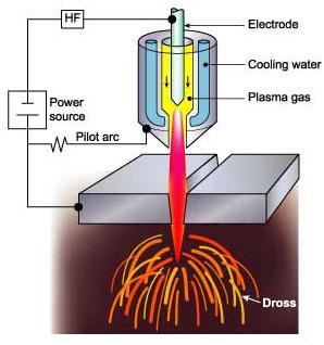 Ưu - nhược điểm của máy chạm khắc plasma cầm tay