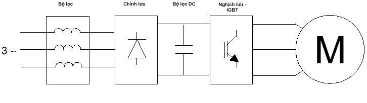 Cấu tạo biến tần và nguyên lí hoạt động của biến tần
