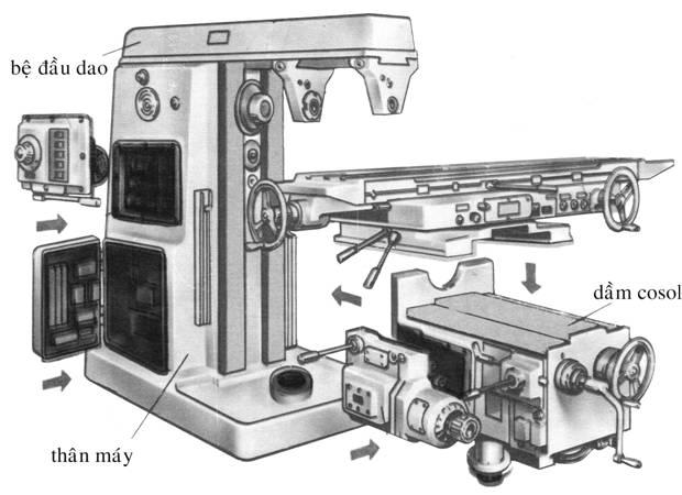 Sơ đồ kết cấu của máy phay CNC